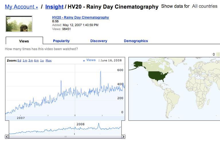 Green Screen Cinema - Anatomy of a Web Video Hit